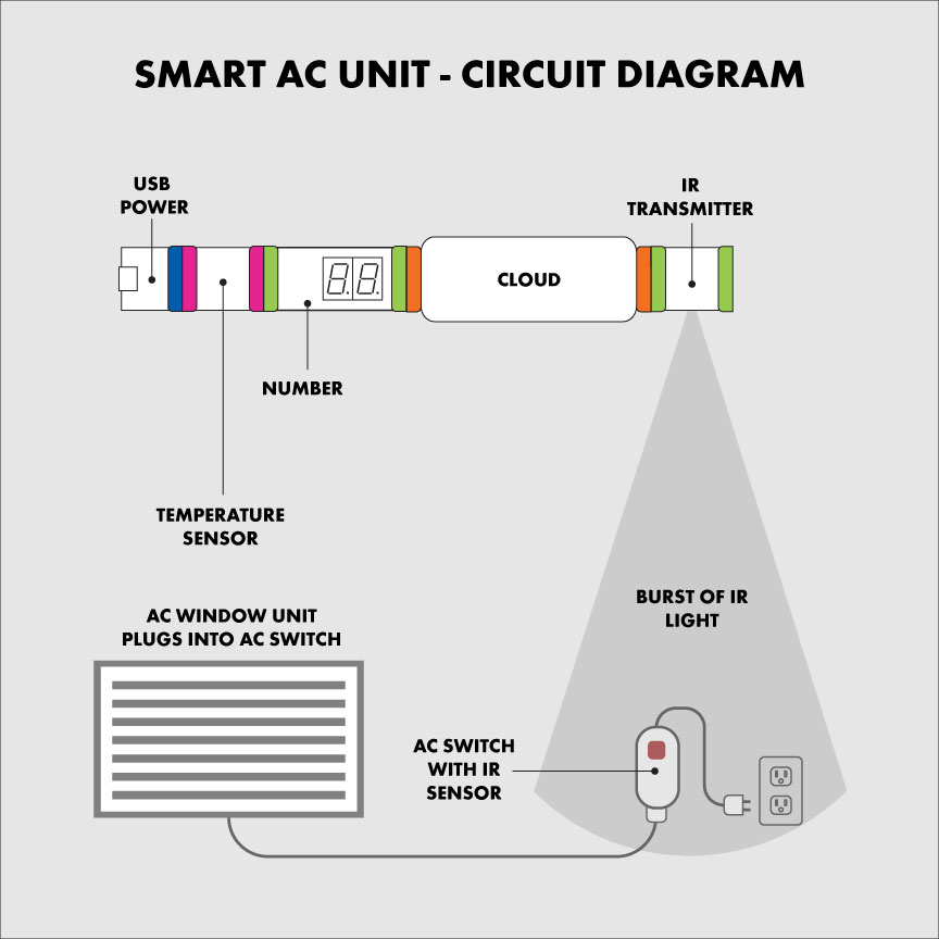 Make An AC DC Converter further Overview together with Smart Ac Unit additionally Productview likewise Rv Power Wiring Diagram 30   Ohiorising Org And Plug. on ac power adapter circuit diagram